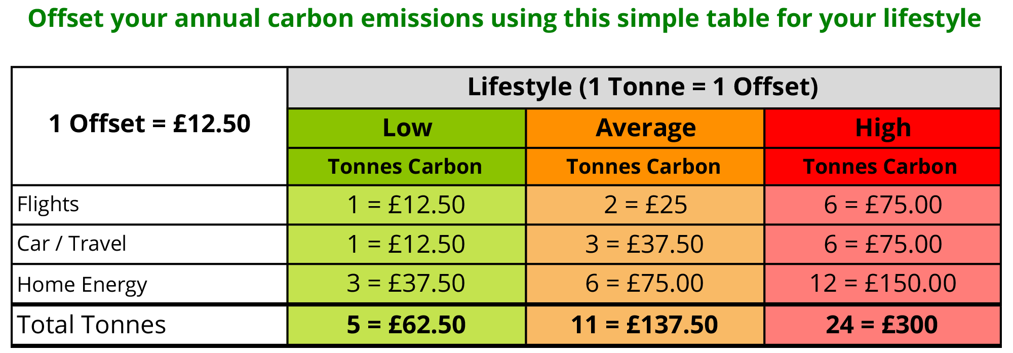 Offset your carbon footprint lifestyle table